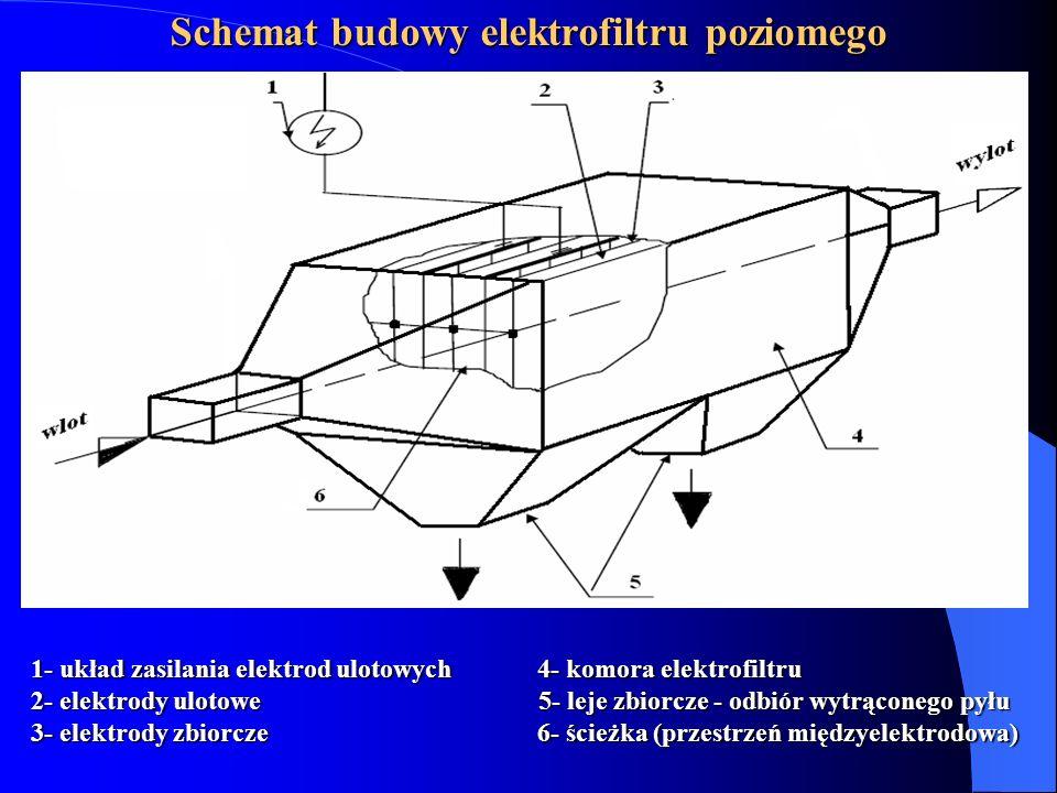 Schemat budowy elektrofiltru poziomego