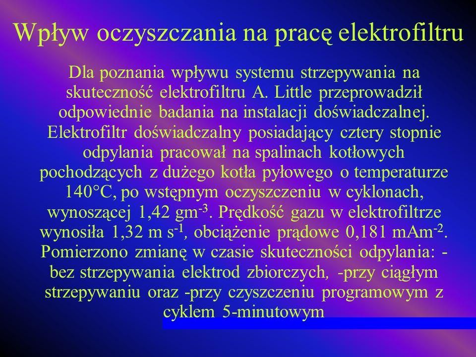 Wpływ oczyszczania na pracę elektrofiltru