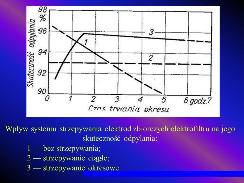 Wpływ systemu strzepywania elektrod zbiorczych elektrofiltru na jego skuteczność odpylania:
