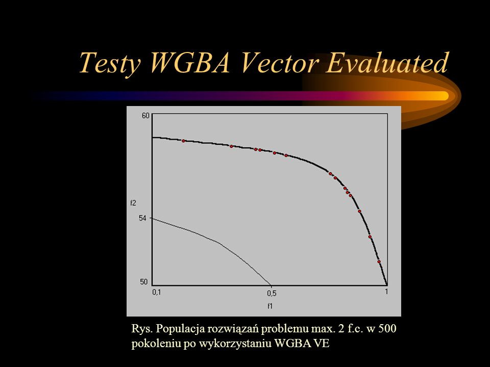 Testy WGBA Vector Evaluated