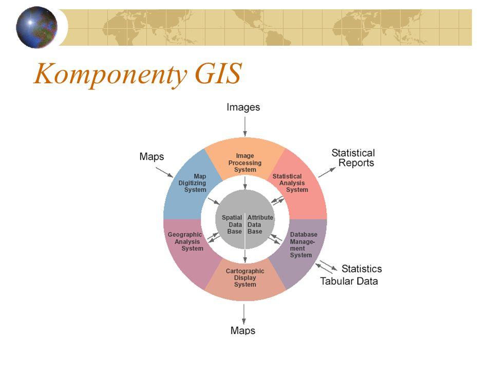 Komponenty GIS