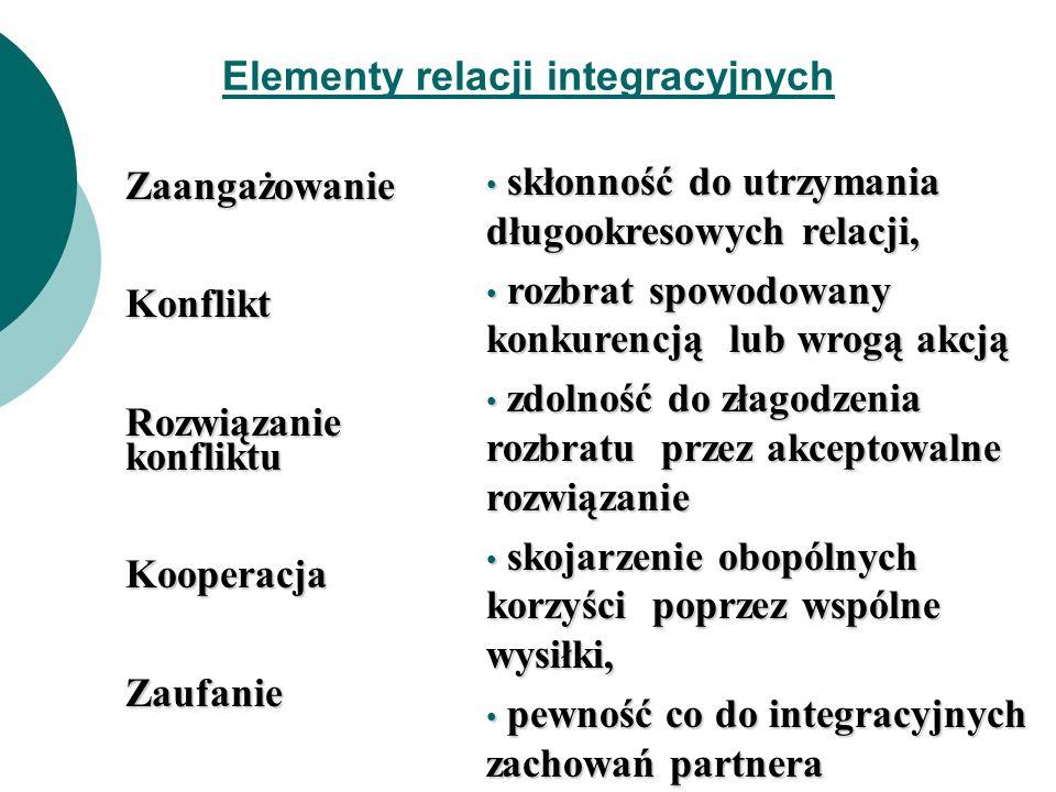 Elementy relacji integracyjnych