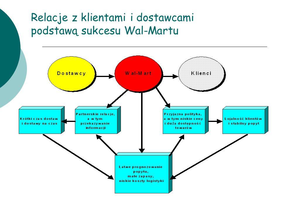 Relacje z klientami i dostawcami podstawą sukcesu Wal-Martu