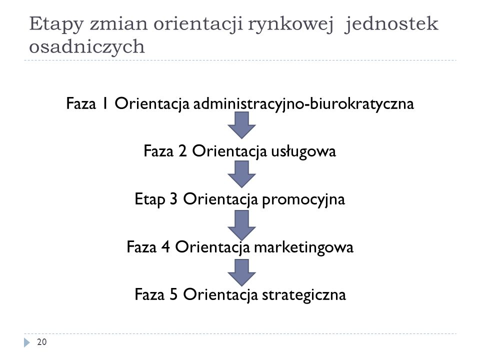 Etapy zmian orientacji rynkowej jednostek osadniczych