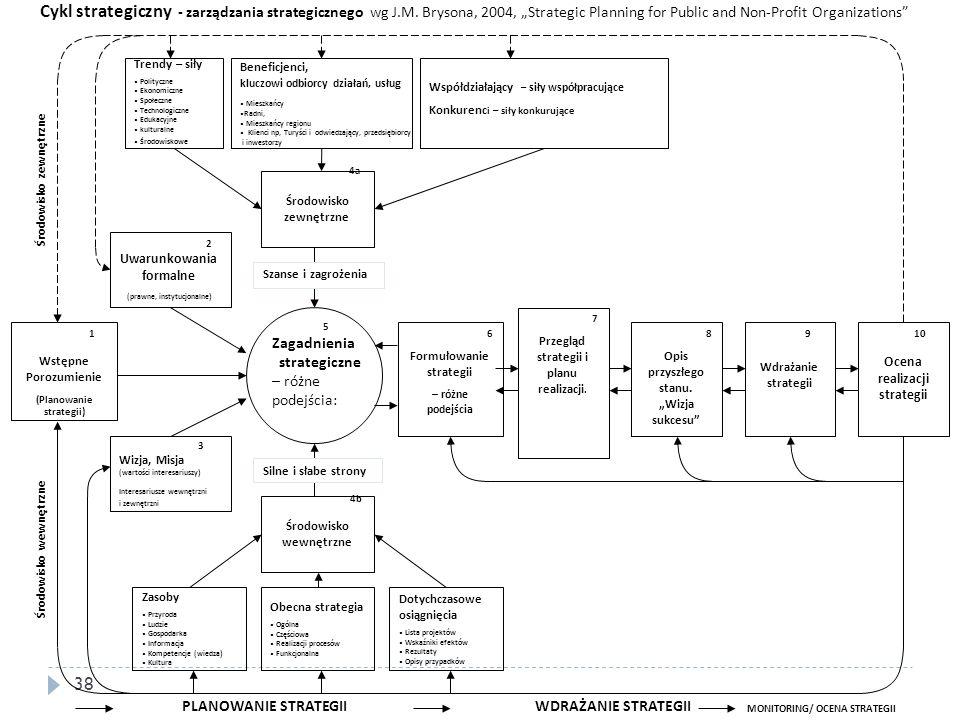 Cykl strategiczny - zarządzania strategicznego wg J. M