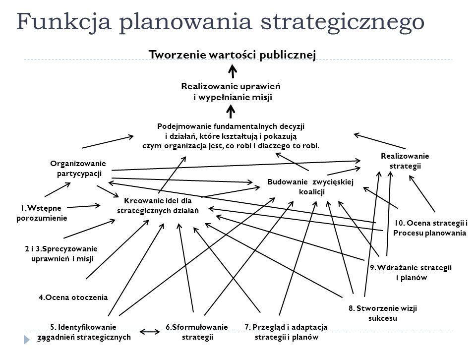 Funkcja planowania strategicznego