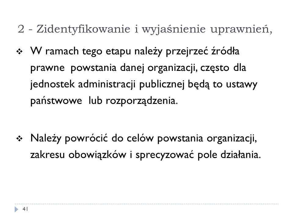 2 - Zidentyfikowanie i wyjaśnienie uprawnień,