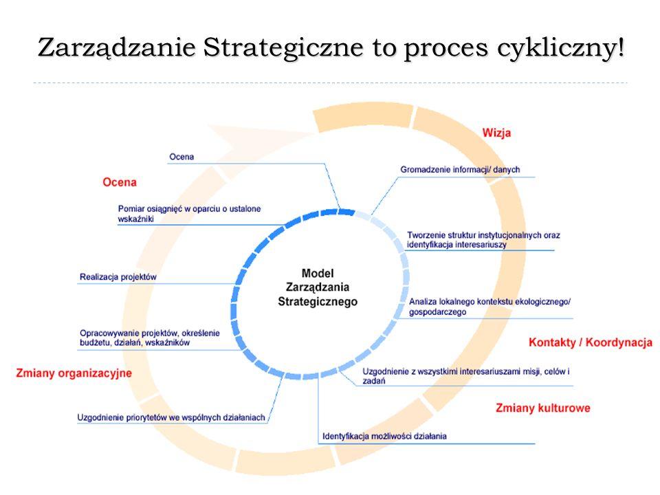 Zarządzanie Strategiczne to proces cykliczny!