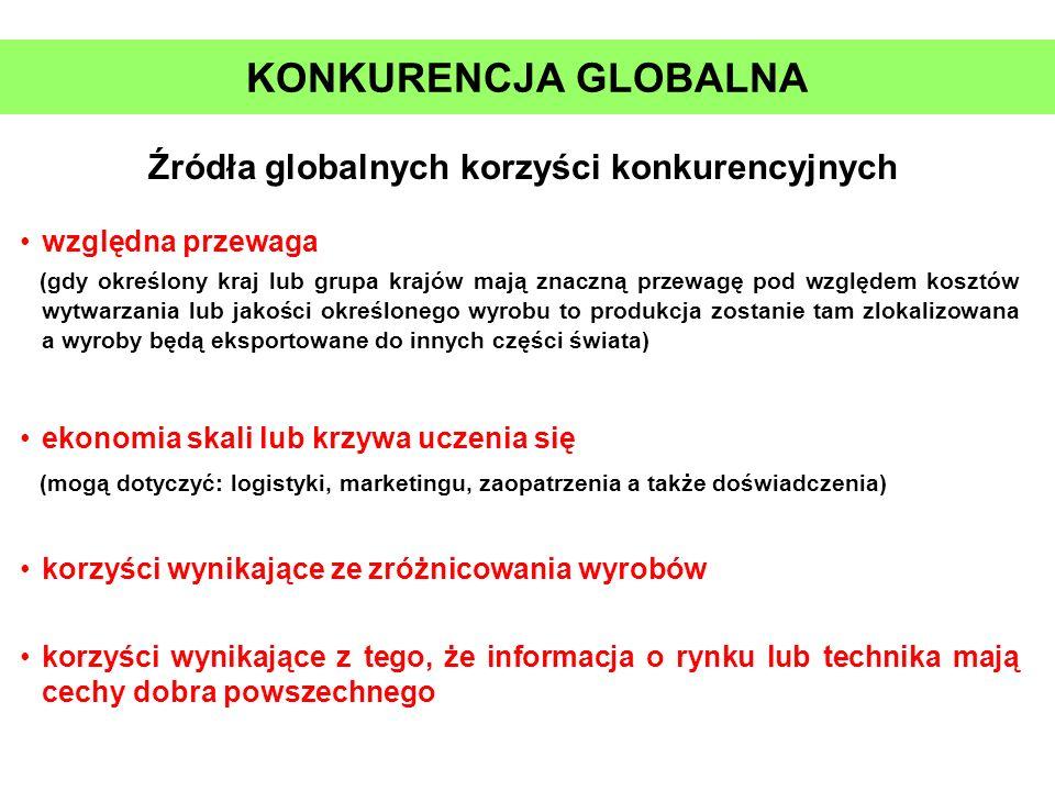 Źródła globalnych korzyści konkurencyjnych