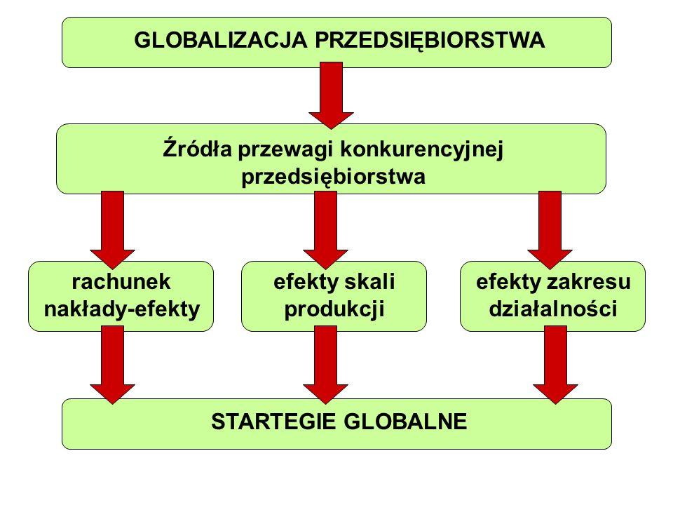GLOBALIZACJA PRZEDSIĘBIORSTWA