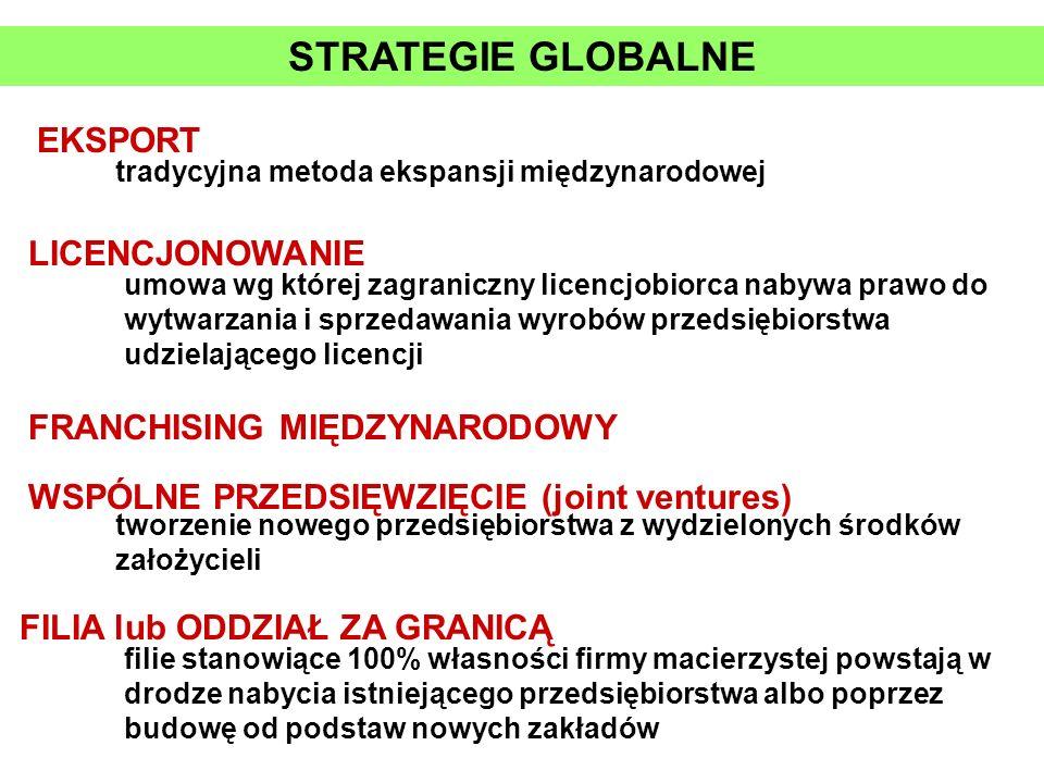 STRATEGIE GLOBALNE EKSPORT LICENCJONOWANIE FRANCHISING MIĘDZYNARODOWY