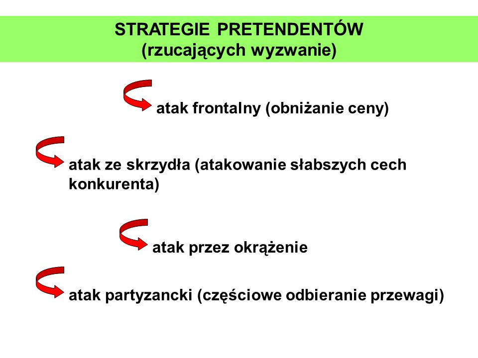 STRATEGIE PRETENDENTÓW (rzucających wyzwanie)