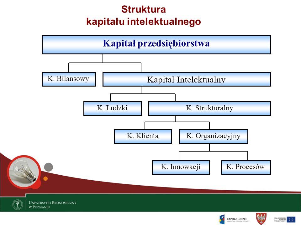 Struktura kapitału intelektualnego