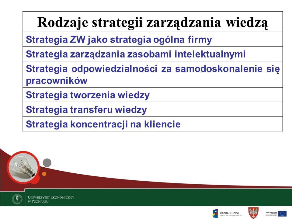 Rodzaje strategii zarządzania wiedzą