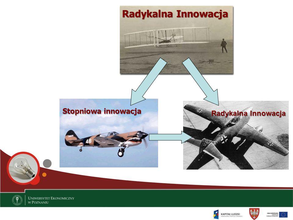 Radykalna Innowacja Stopniowa innowacja Radykalna Innowacja