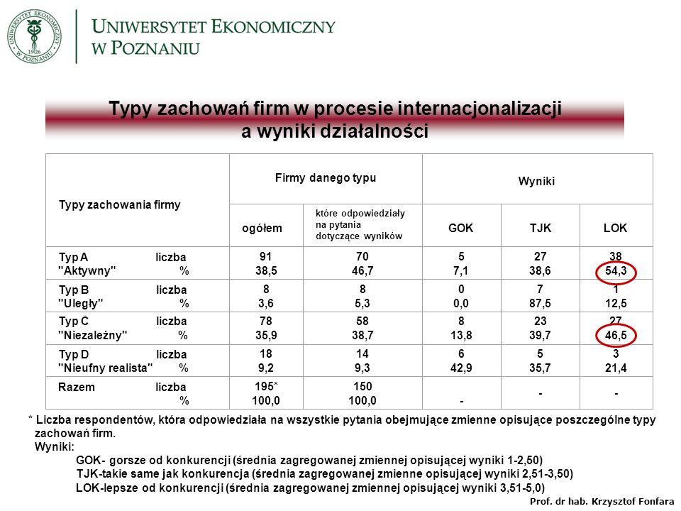 Typy zachowań firm w procesie internacjonalizacji a wyniki działalności