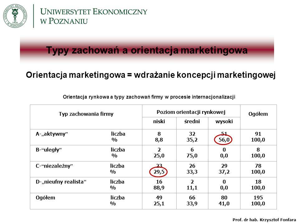 Typy zachowań a orientacja marketingowa