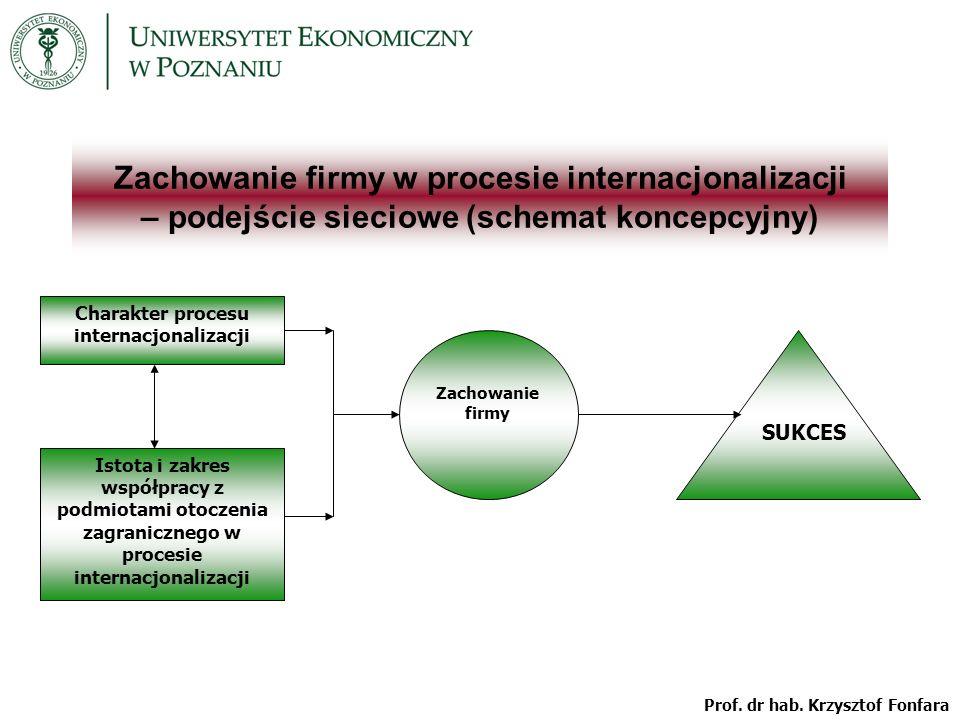 Charakter procesu internacjonalizacji