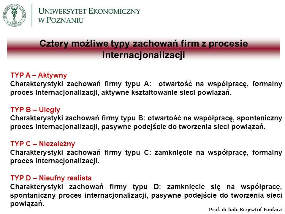 Cztery możliwe typy zachowań firm z procesie internacjonalizacji