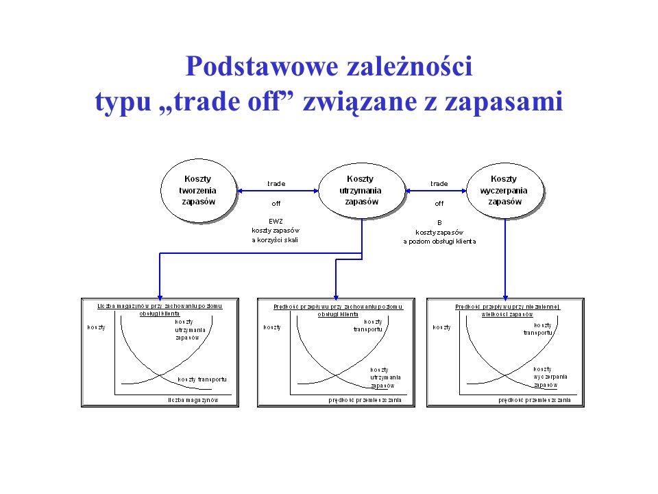 """Podstawowe zależności typu """"trade off związane z zapasami"""