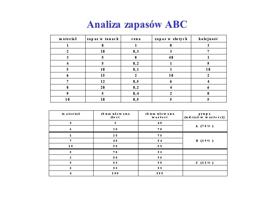 Analiza zapasów ABC