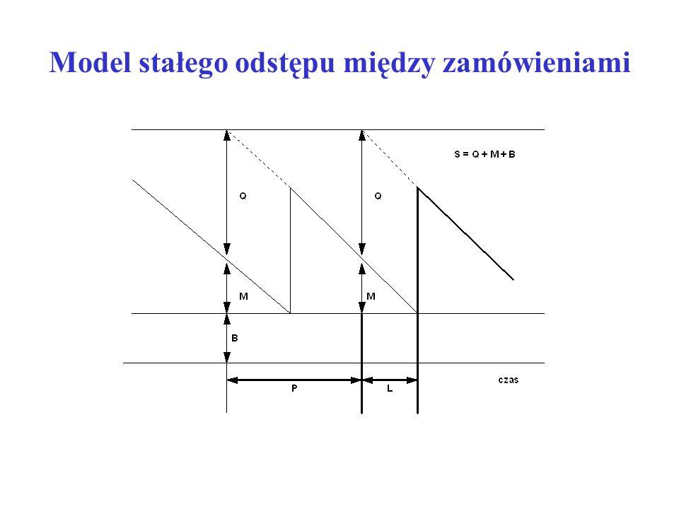 Model stałego odstępu między zamówieniami