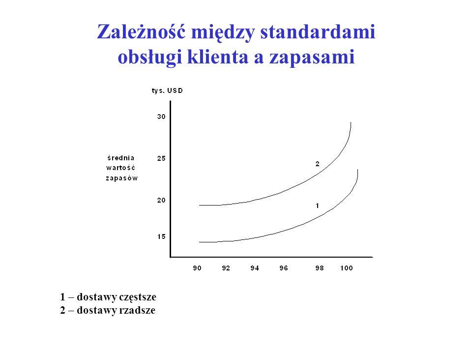 Zależność między standardami obsługi klienta a zapasami