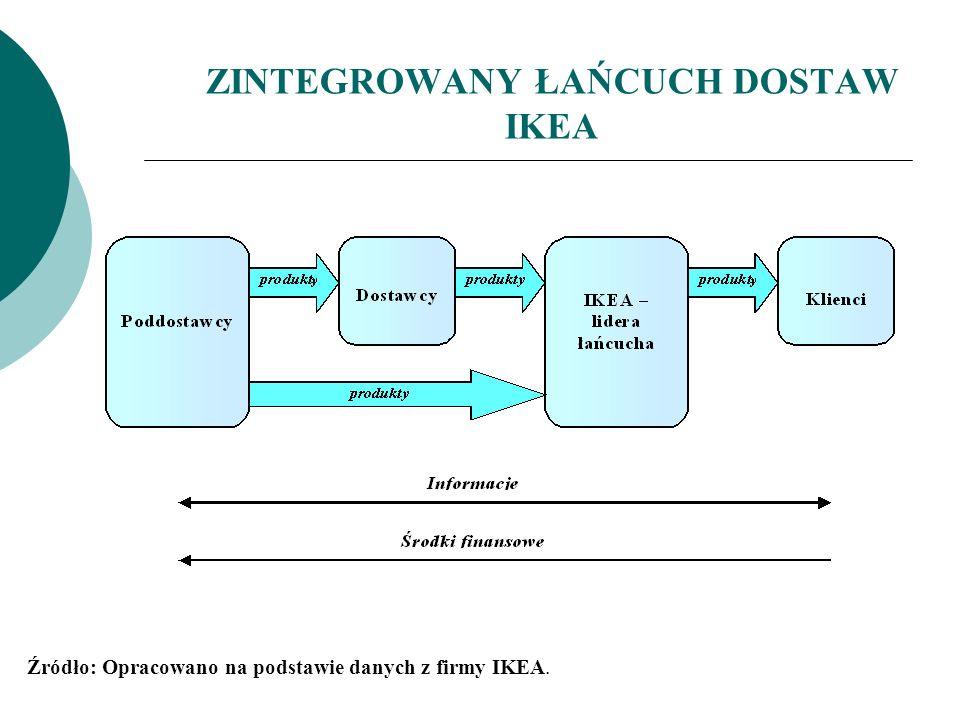 ZINTEGROWANY ŁAŃCUCH DOSTAW IKEA