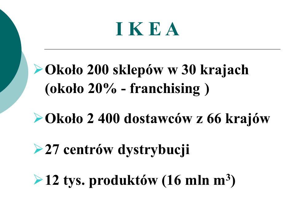 I K E A Około 200 sklepów w 30 krajach (około 20% - franchising )