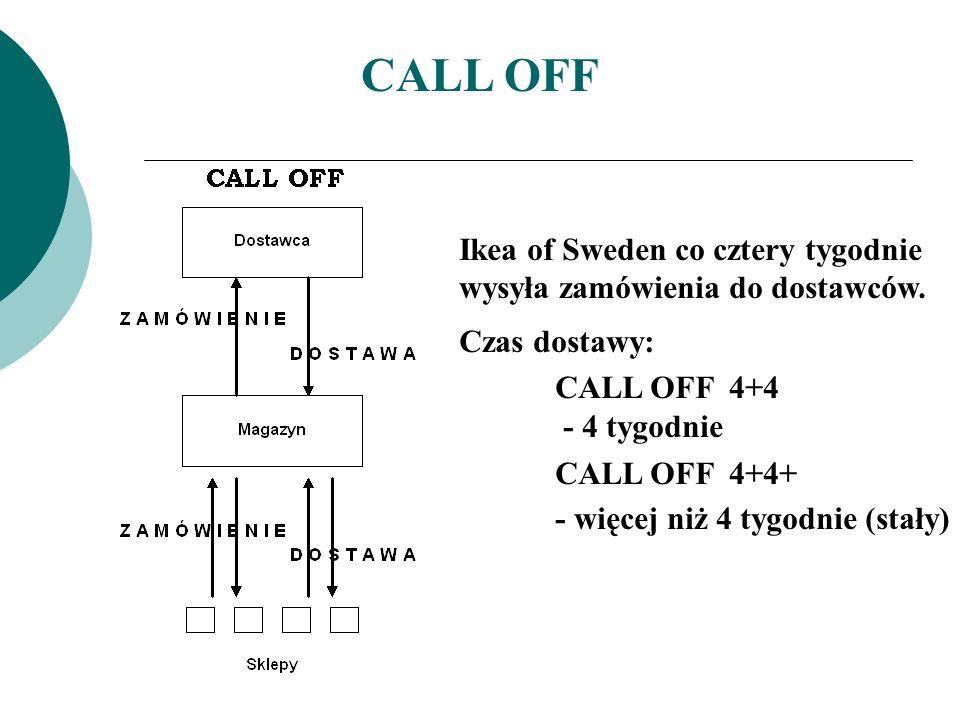 CALL OFF Ikea of Sweden co cztery tygodnie wysyła zamówienia do dostawców. Czas dostawy: CALL OFF 4+4.