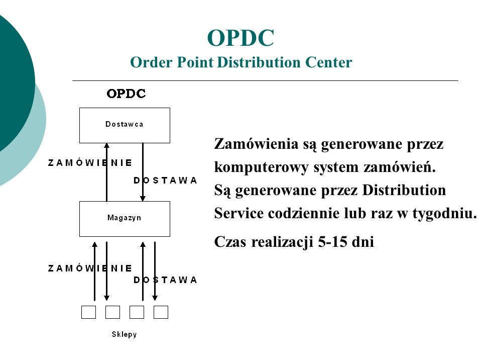 OPDC Order Point Distribution Center