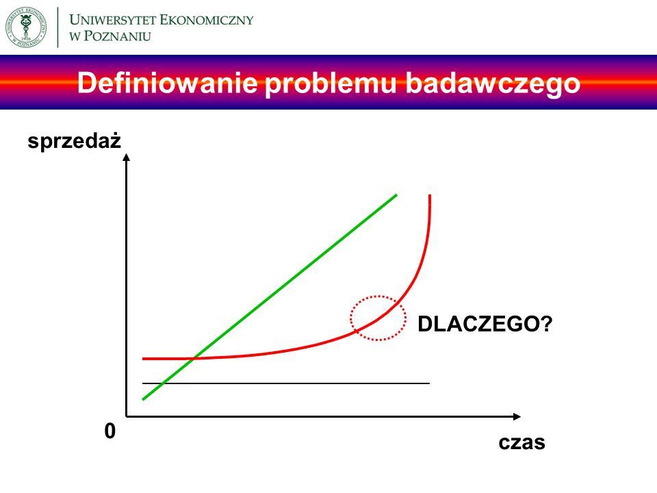 Definiowanie problemu badawczego