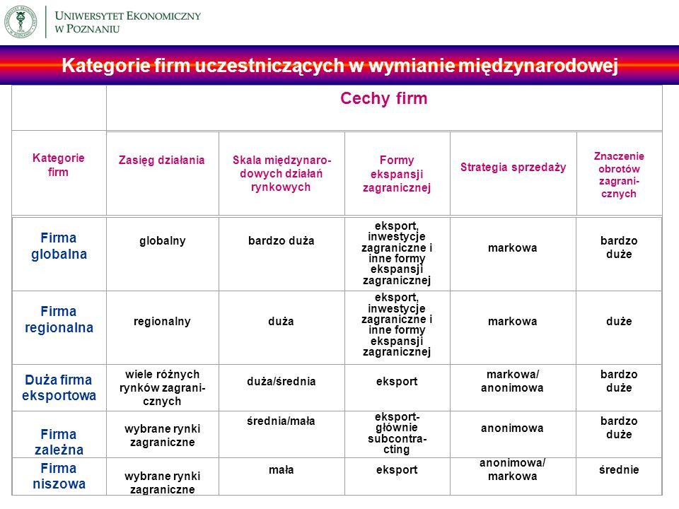 Kategorie firm uczestniczących w wymianie międzynarodowej