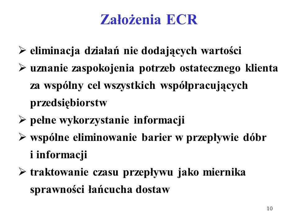 Założenia ECR eliminacja działań nie dodających wartości