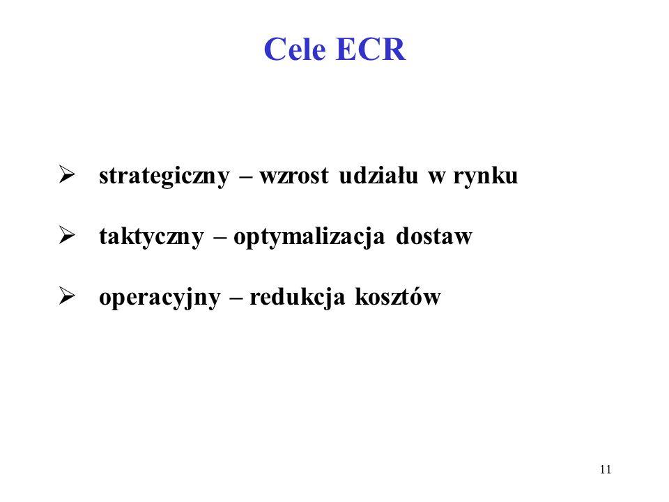 Cele ECR strategiczny – wzrost udziału w rynku