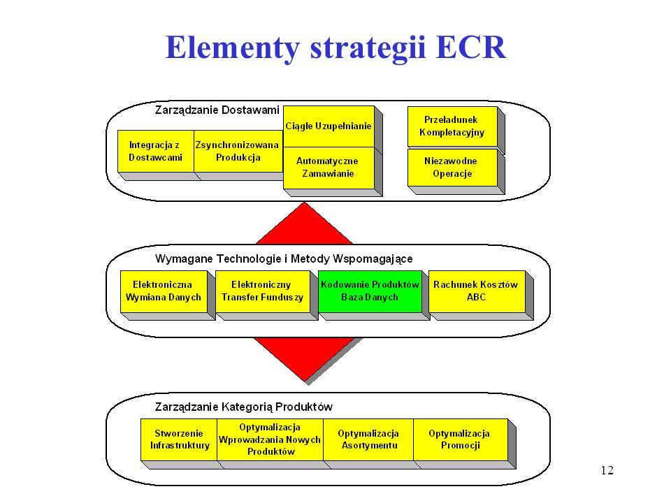 Elementy strategii ECR