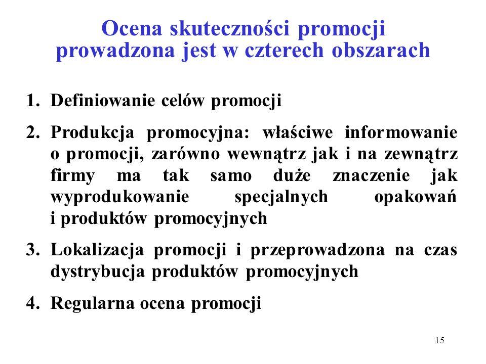 Ocena skuteczności promocji prowadzona jest w czterech obszarach