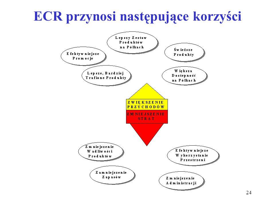 ECR przynosi następujące korzyści