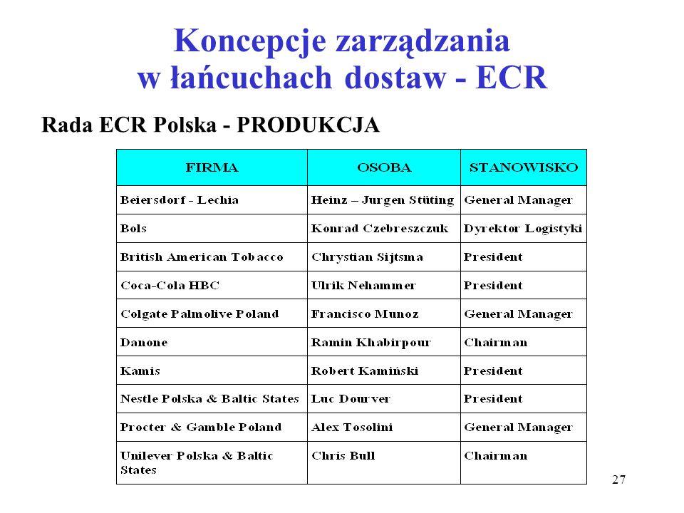 Koncepcje zarządzania w łańcuchach dostaw - ECR