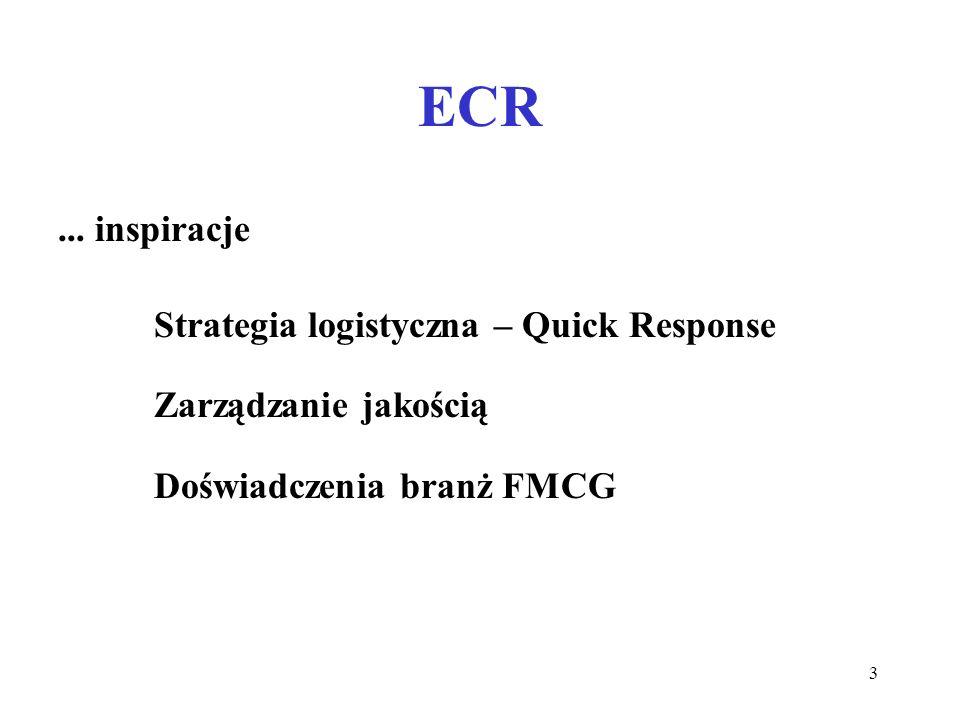 ECR ... inspiracje Strategia logistyczna – Quick Response
