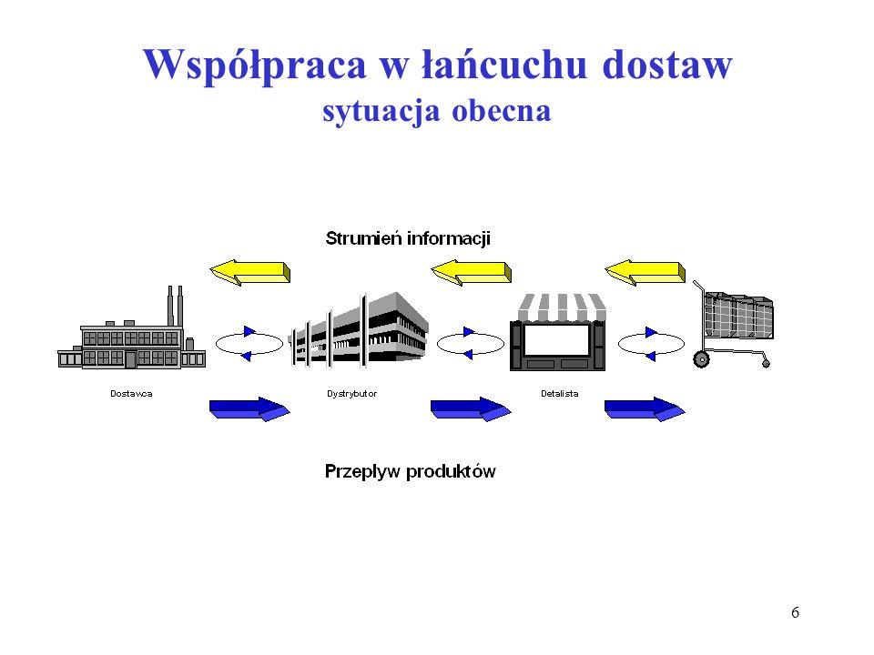 Współpraca w łańcuchu dostaw