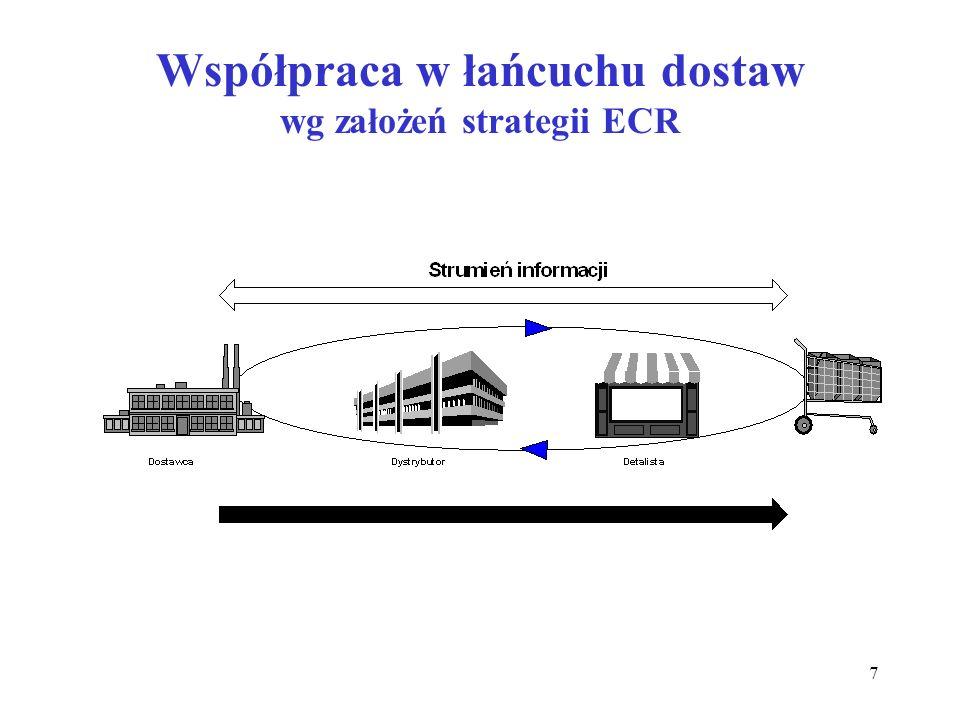 Współpraca w łańcuchu dostaw wg założeń strategii ECR