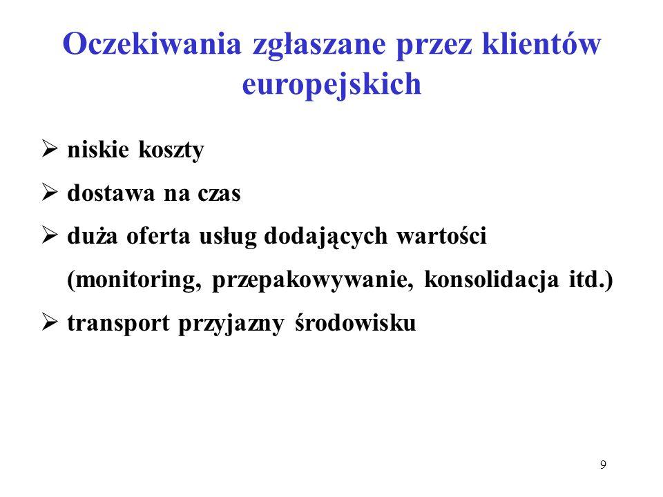 Oczekiwania zgłaszane przez klientów europejskich