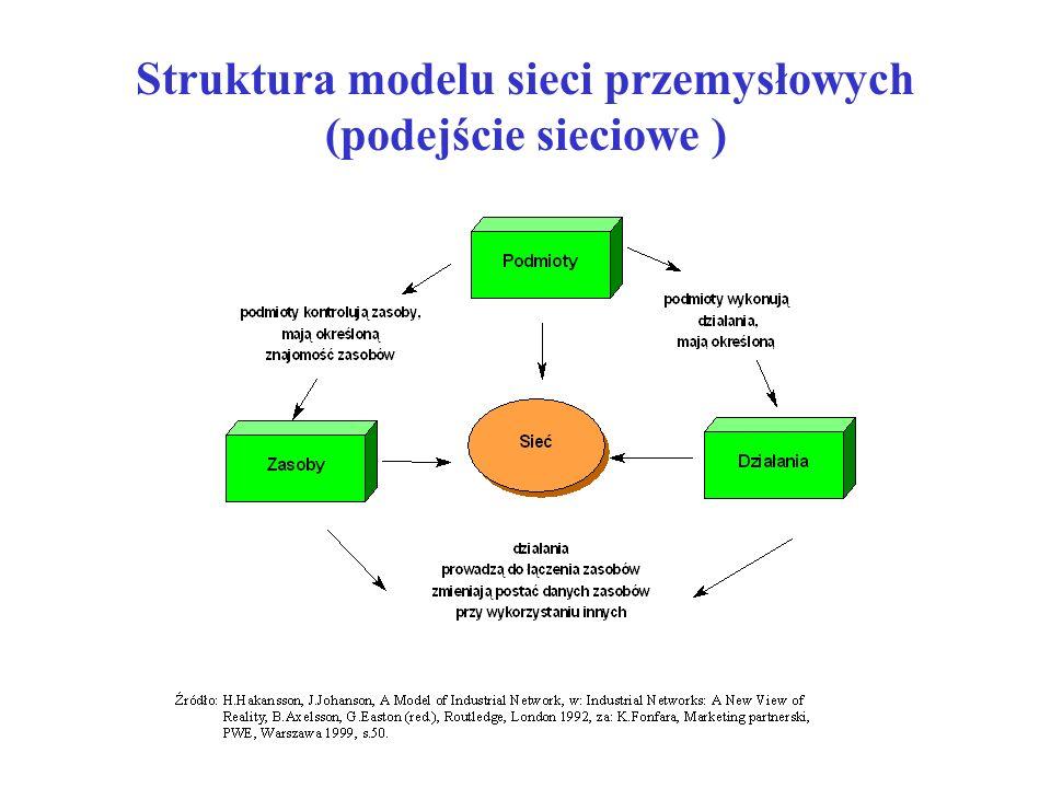 Struktura modelu sieci przemysłowych