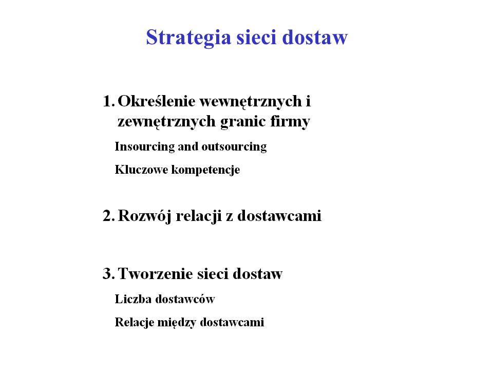 Strategia sieci dostaw