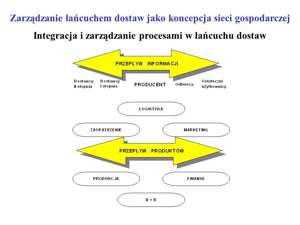 Zarządzanie łańcuchem dostaw jako koncepcja sieci gospodarczej
