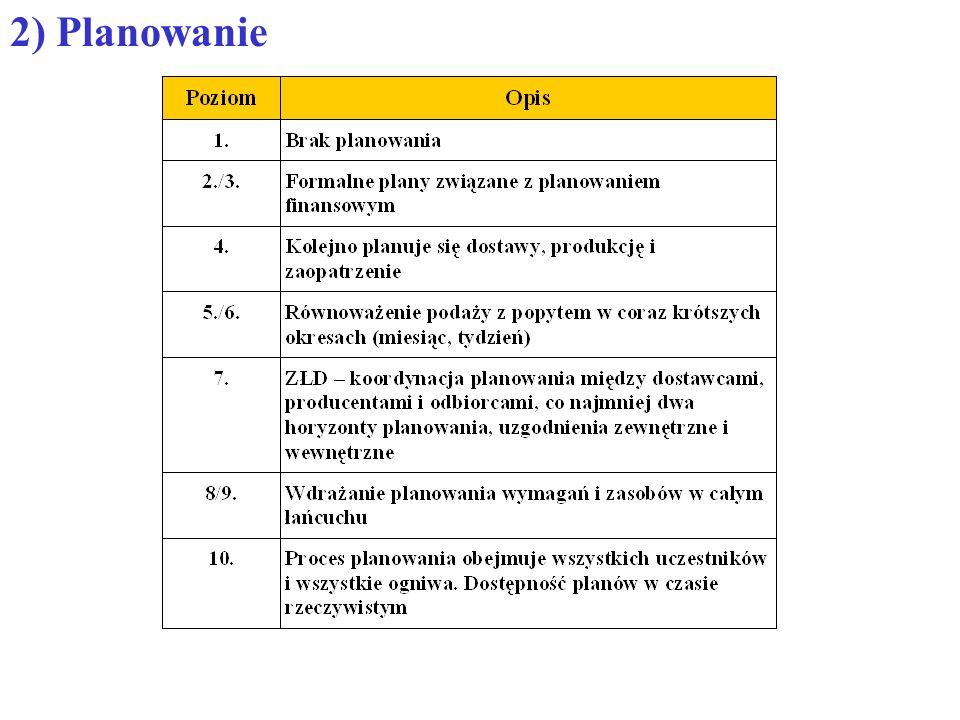 2) Planowanie