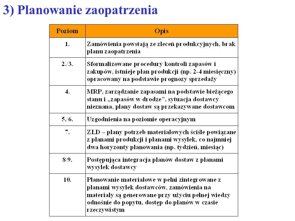 3) Planowanie zaopatrzenia