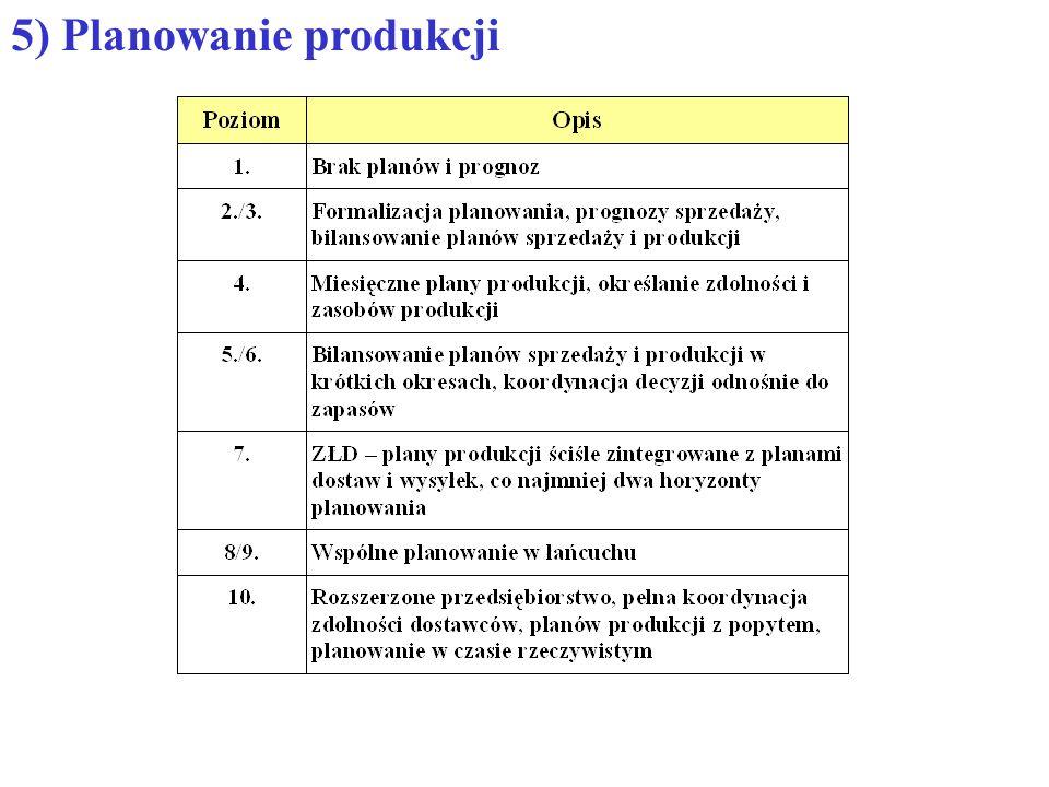 5) Planowanie produkcji
