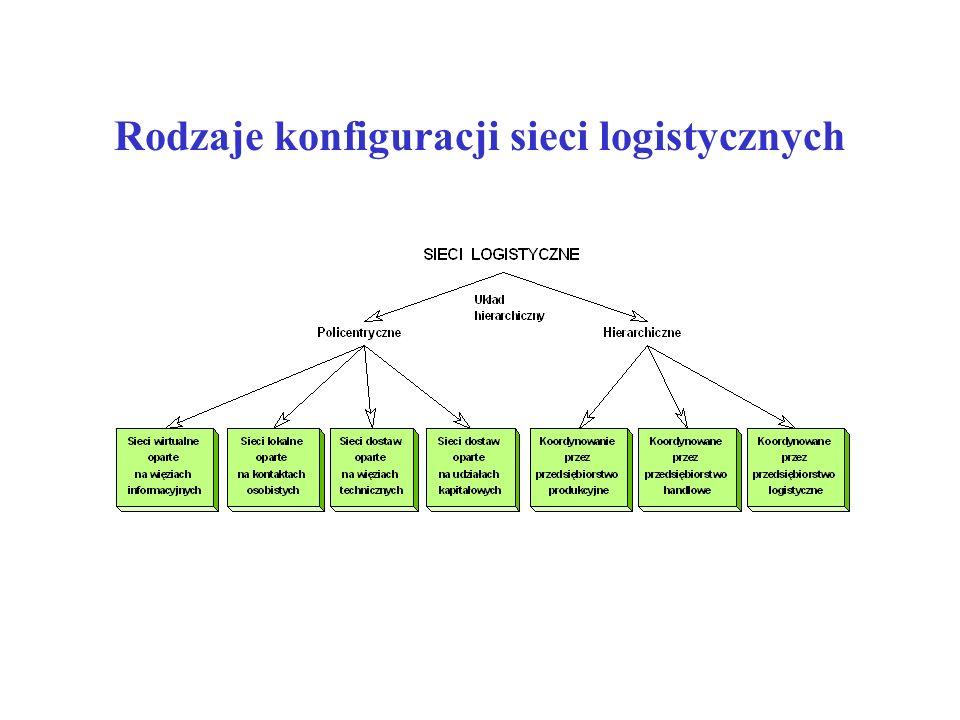 Rodzaje konfiguracji sieci logistycznych